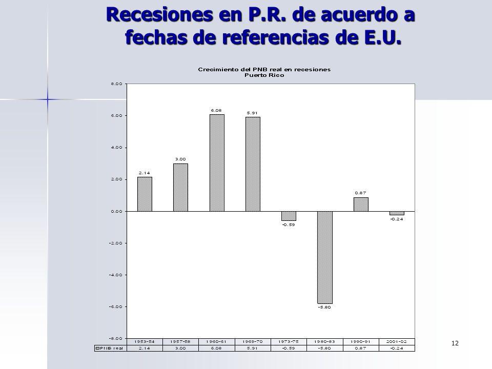 12 Recesiones en P.R. de acuerdo a fechas de referencias de E.U.