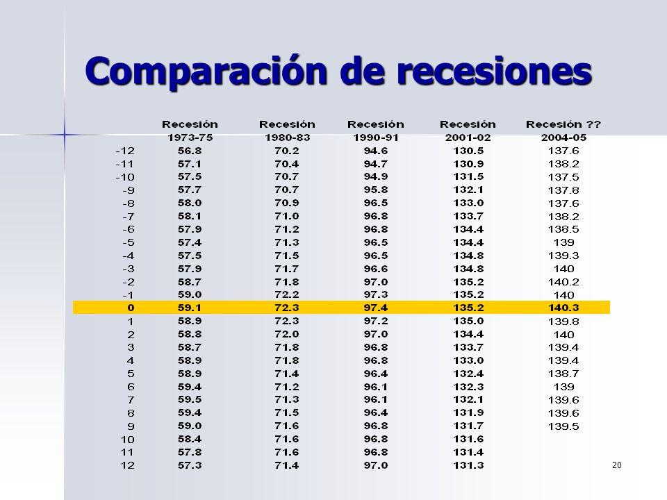20 Comparación de recesiones
