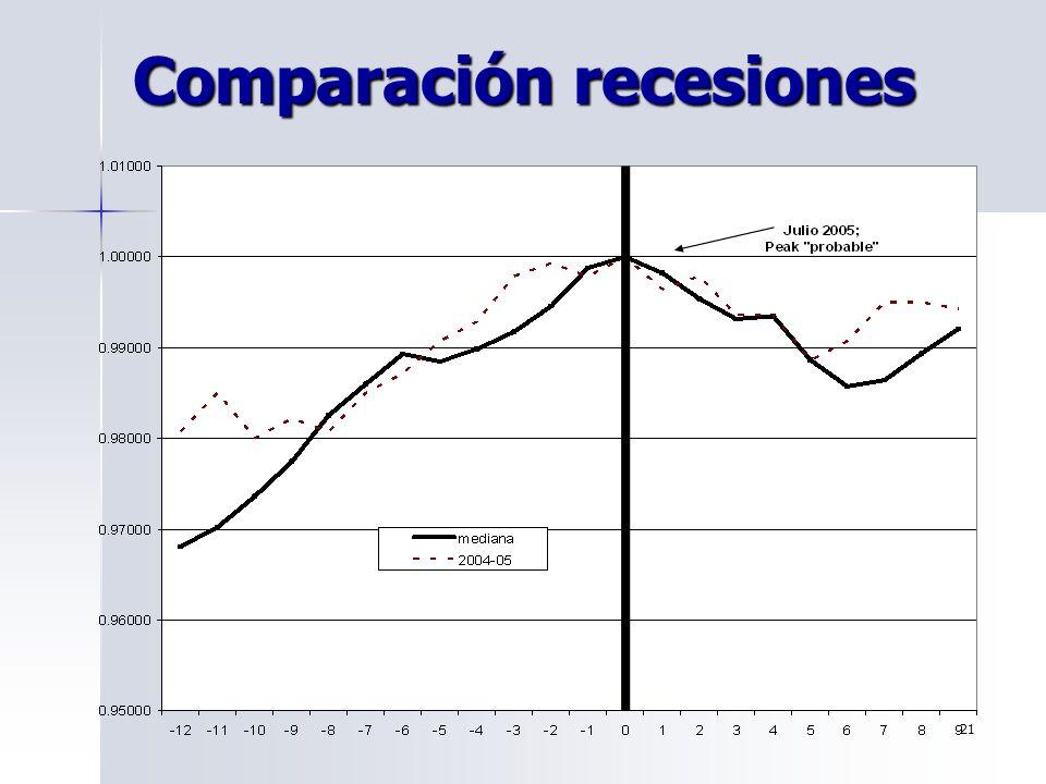 21 Comparación recesiones