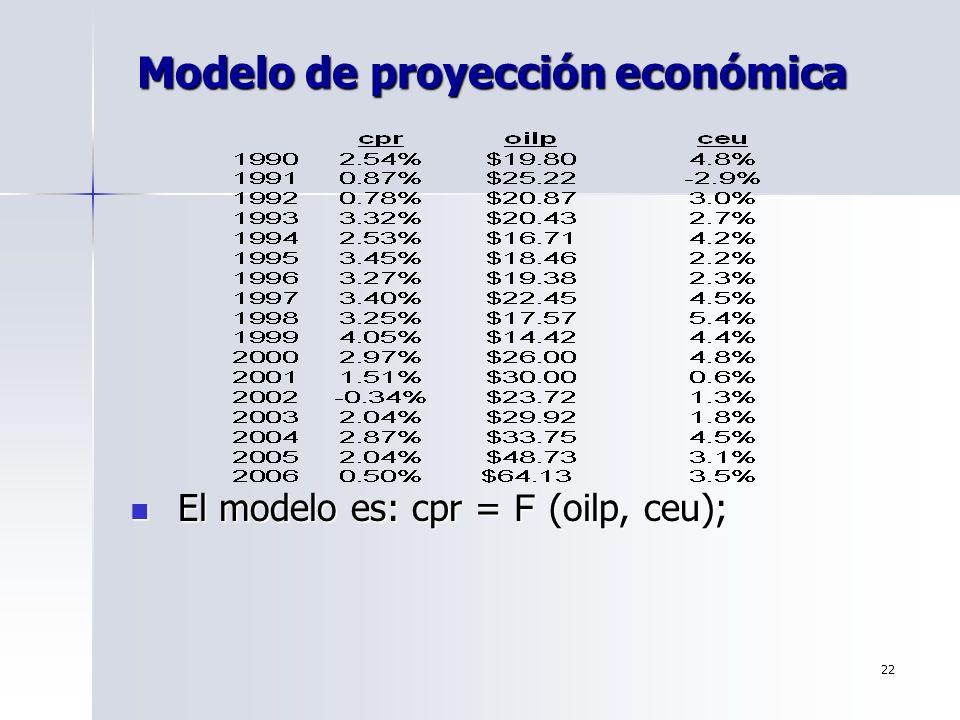 22 Modelo de proyección económica El modelo es: cpr = F (oilp, ceu); El modelo es: cpr = F (oilp, ceu);