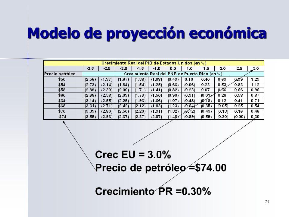 24 Modelo de proyección económica Crec EU = 3.0% Precio de petróleo =$74.00 Crecimiento PR =0.30%