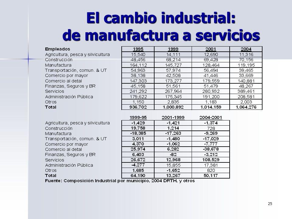 25 El cambio industrial: de manufactura a servicios