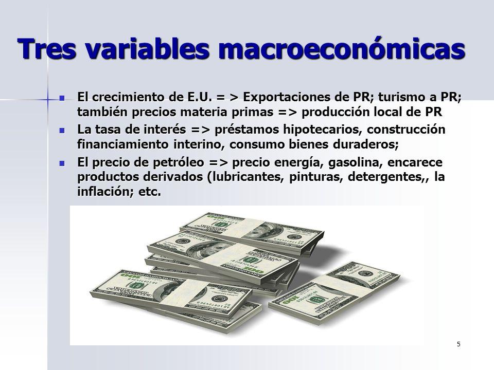 5 Tres variables macroeconómicas El crecimiento de E.U. = > Exportaciones de PR; turismo a PR; también precios materia primas => producción local de P