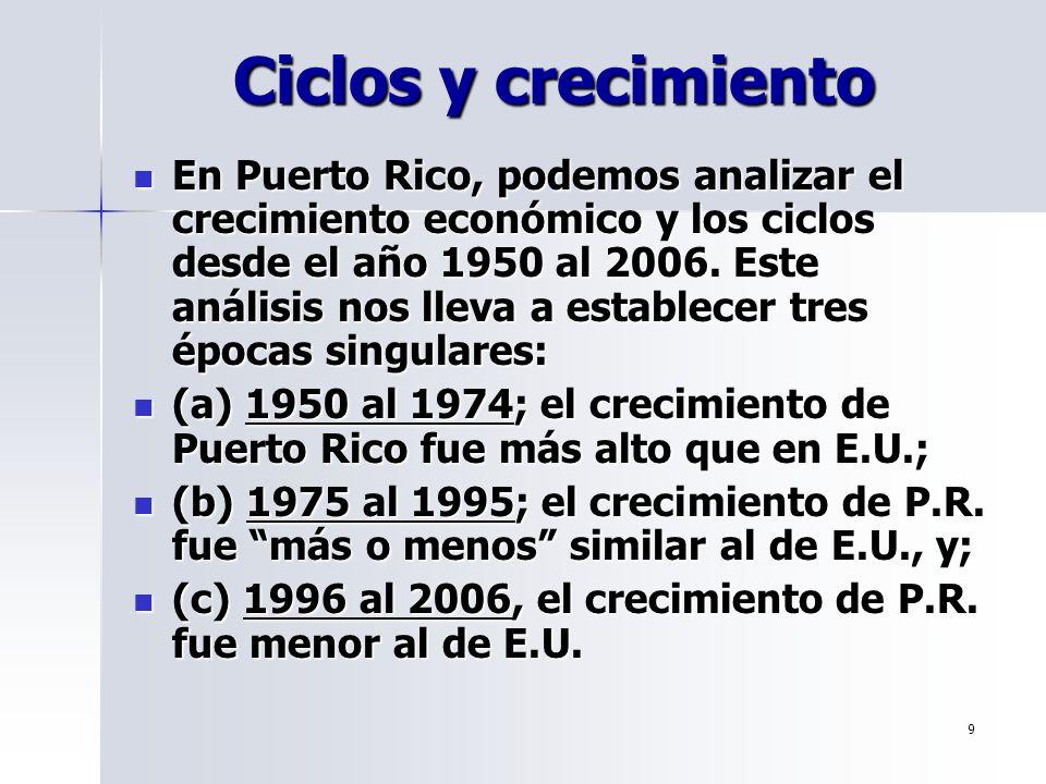 9 Ciclos y crecimiento En Puerto Rico, podemos analizar el crecimiento económico y los ciclos desde el año 1950 al 2006. Este análisis nos lleva a est