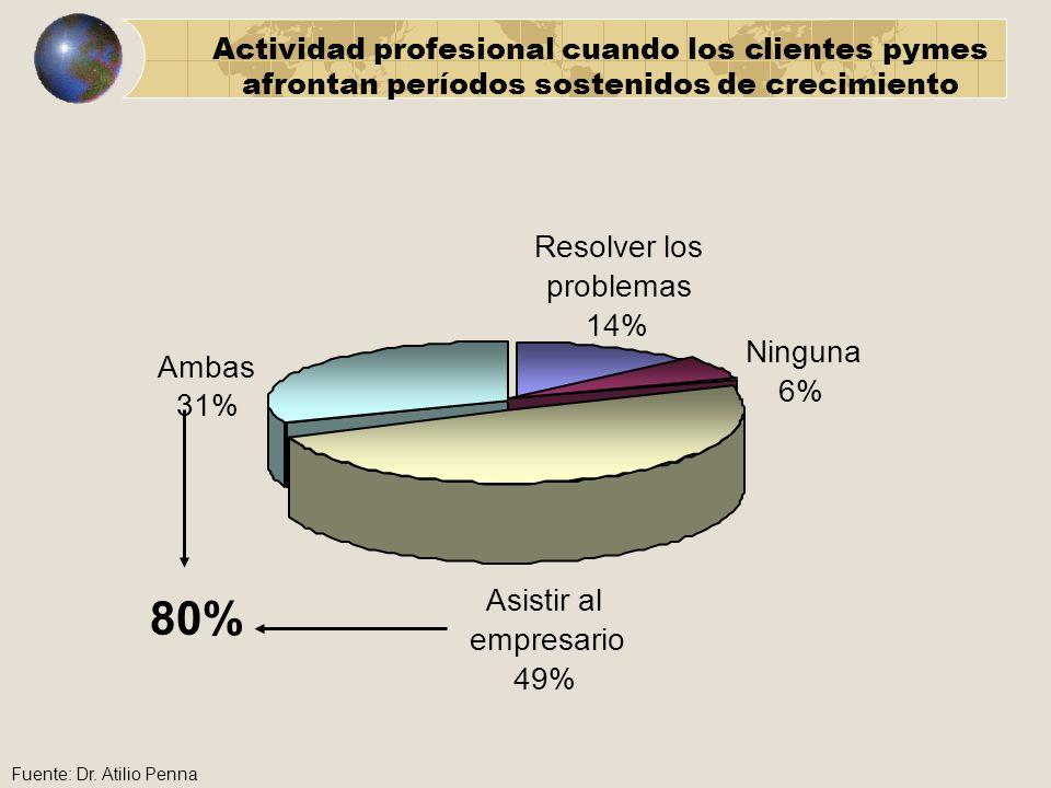 Actividad profesional cuando los clientes pymes afrontan períodos sostenidos de crecimiento Resolver los problemas 14% Ambas 31% 80% Ninguna 6% Asisti