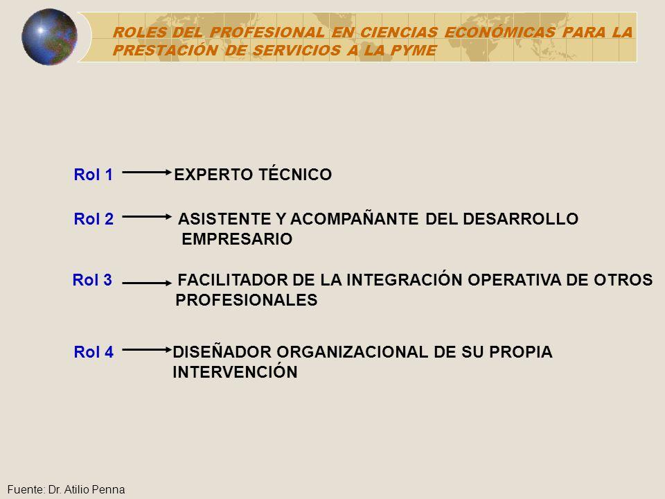 ROLES DEL PROFESIONAL EN CIENCIAS ECONÓMICAS PARA LA PRESTACIÓN DE SERVICIOS A LA PYME Rol 1 EXPERTO TÉCNICO Rol 2 ASISTENTE Y ACOMPAÑANTE DEL DESARRO