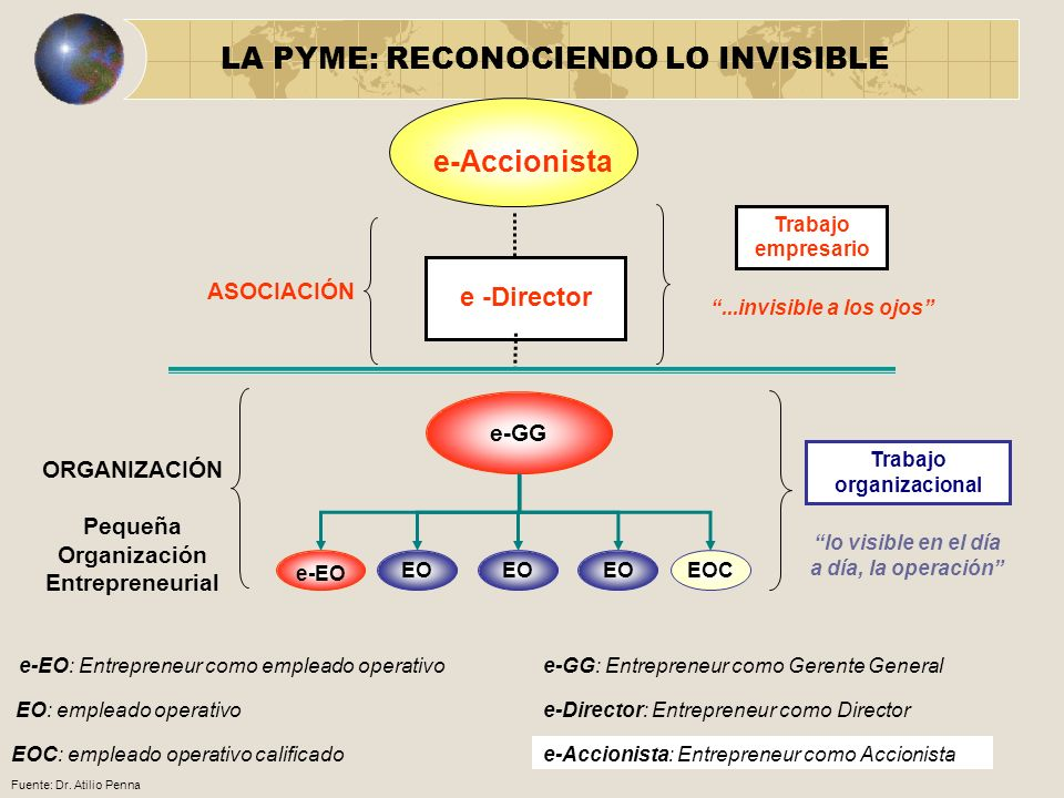 e -Director ORGANIZACIÓN Pequeña Organización Entrepreneurial ASOCIACIÓN Trabajo empresario Trabajo organizacional e-Accionista...invisible a los ojos