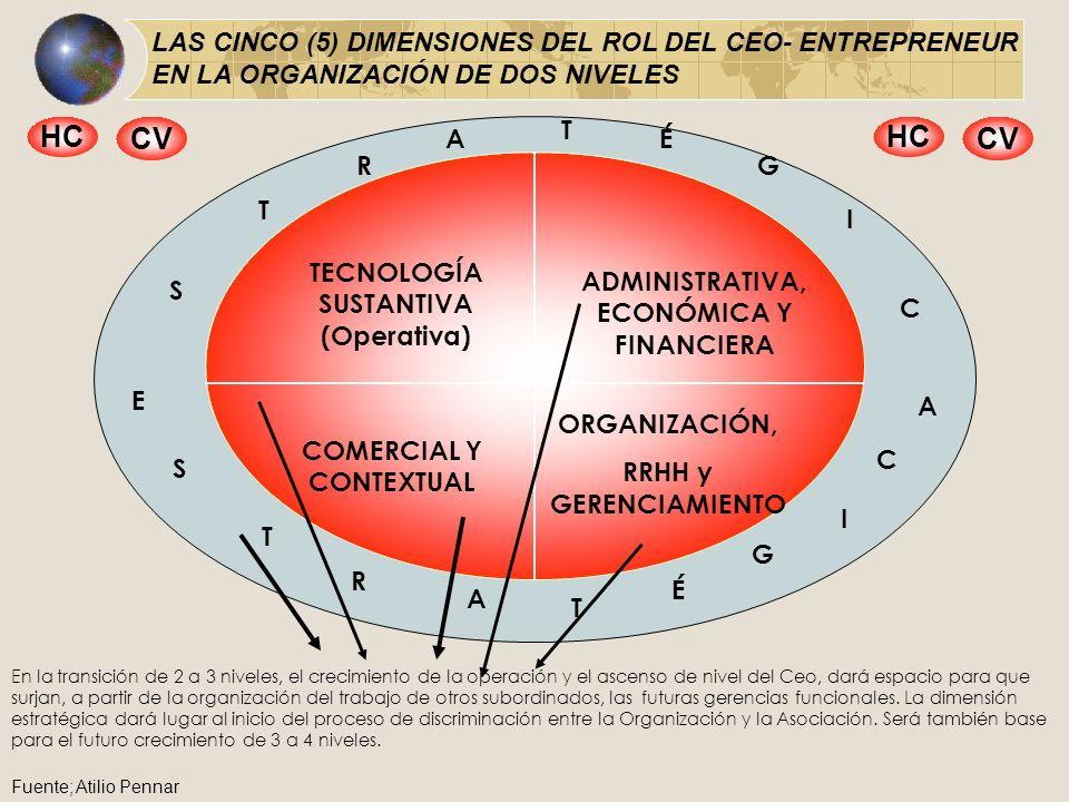 LAS CINCO (5) DIMENSIONES DEL ROL DEL CEO- ENTREPRENEUR EN LA ORGANIZACIÓN DE DOS NIVELES TECNOLOGÍA SUSTANTIVA (Operativa) ADMINISTRATIVA, ECONÓMICA