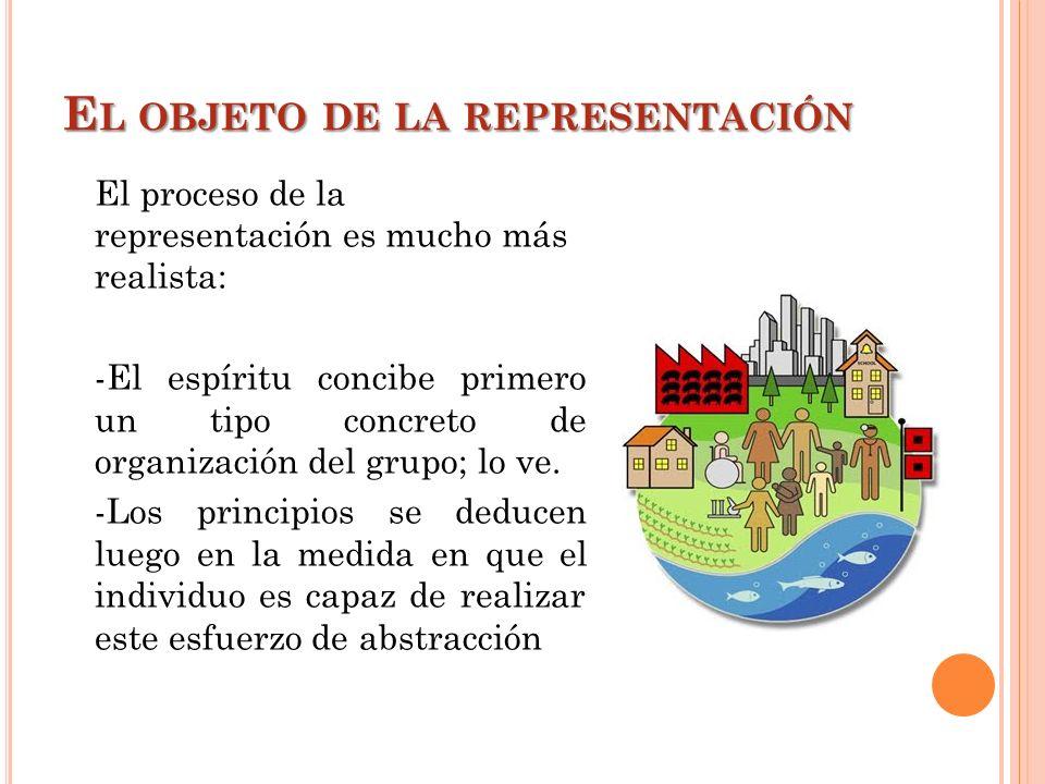 E L OBJETO DE LA REPRESENTACIÓN El proceso de la representación es mucho más realista: -El espíritu concibe primero un tipo concreto de organización d