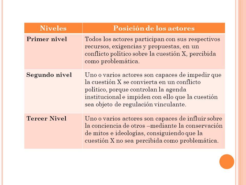 NivelesPosición de los actores Primer nivel Todos los actores participan con sus respectivos recursos, exigencias y propuestas, en un conflicto políti