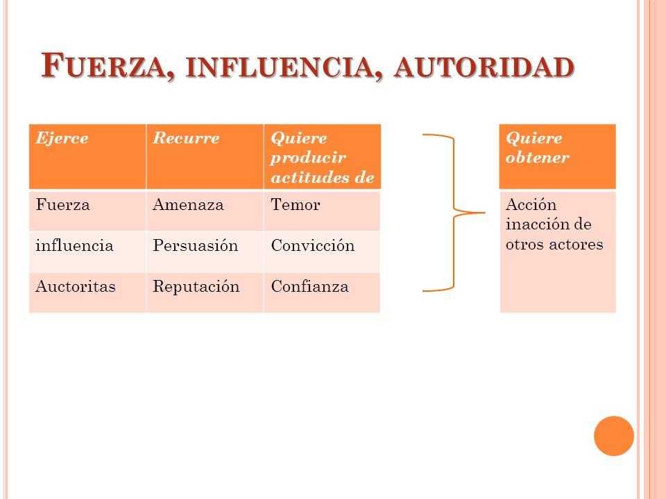 F UERZA, INFLUENCIA, AUTORIDAD EjerceRecurreQuiere producir actitudes de Quiere obtener FuerzaAmenazaTemorAcción inacción de otros actores influenciaP