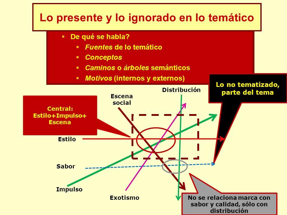 De qué se habla? Fuentes de lo temático Conceptos Caminos o árboles semánticos Motivos (internos y externos) Lo no tematizado, parte del tema Impulso