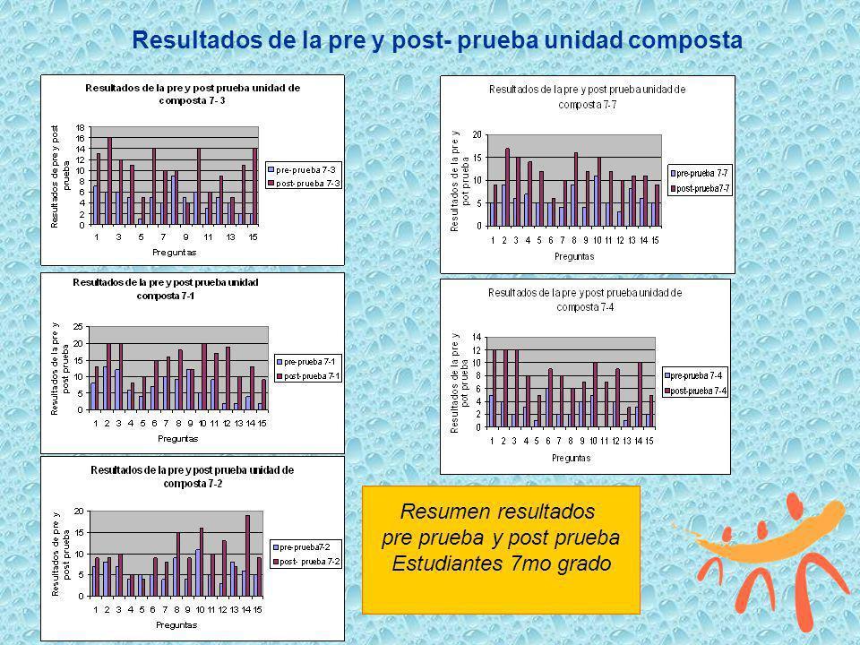 Resultados de la pre y post- prueba unidad composta Resumen resultados pre prueba y post prueba Estudiantes 7mo grado