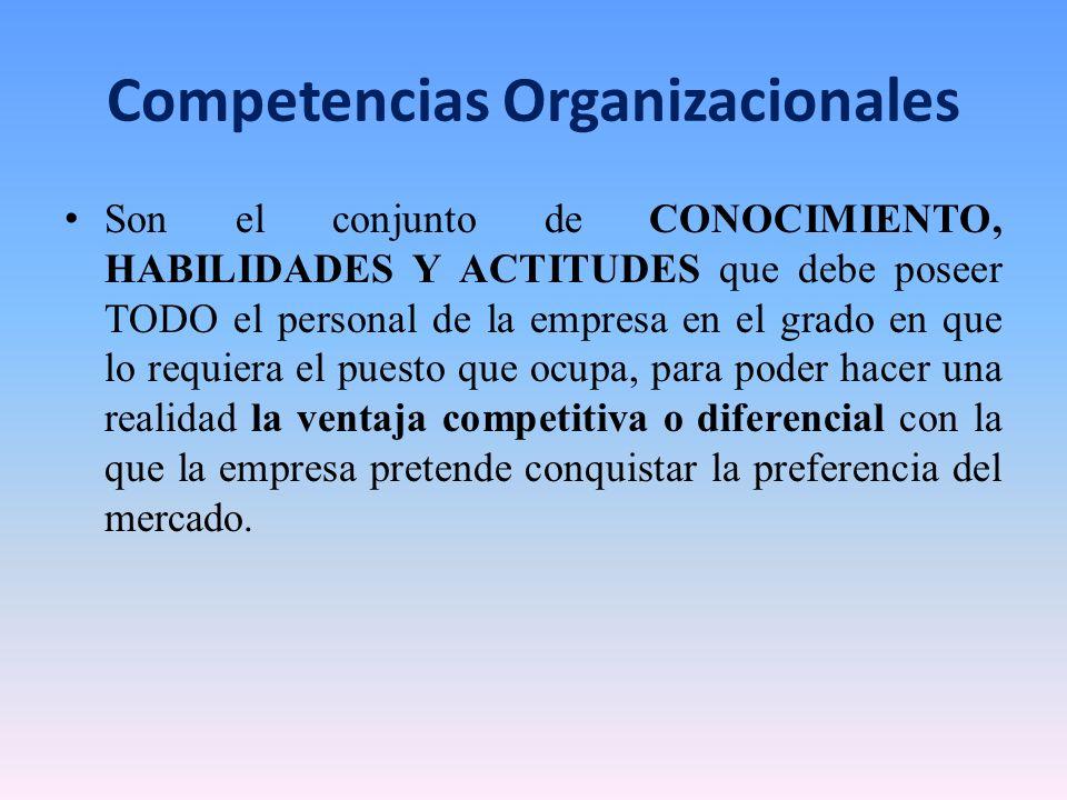 Competencias Organizacionales Son el conjunto de CONOCIMIENTO, HABILIDADES Y ACTITUDES que debe poseer TODO el personal de la empresa en el grado en q