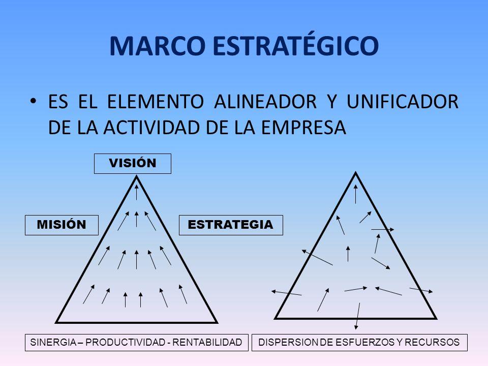 QUE INTEGRA EL MARCO ESTRATÉGICO DE LA EMPRESA VISION MISION OBJETIVOS INSTITUCIONALES ESTRATEGIAS PLANES OPERATIVOS VALORES ORGANIZACIONALES VENTAJAS COMPETITIVASCOMPETENCIAS ORGANIZACIONALES