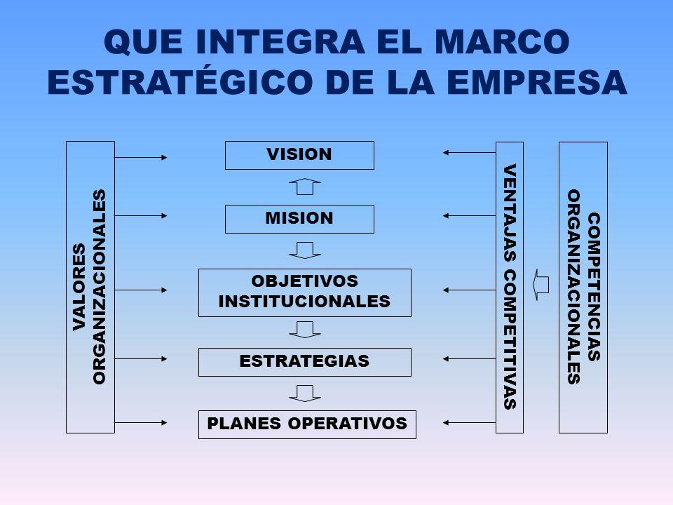 VISION MISION OBJETIVOS INSTITUCIONALES VENTAJAS COMPETITIVAS FACTORES CRITICOS DE EXITO ESTRATEGIAS COMPETENCIAS CLAVE VALORES ORGANIZACIONALES COMPETENCIAS DEL PERSONAL OBJETIVOS OPERACIONALES ( SCORECARD) OPORTUNIDADES FORTALEZAS DEBILIDADES RIESGOS EVALUACIÓN DEL DESEMPEÑO EL MAPA DE LA PLANEACIÓN ESTRATÉGICA