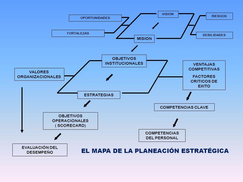 VISION MISION OBJETIVOS INSTITUCIONALES VENTAJAS COMPETITIVAS FACTORES CRITICOS DE EXITO ESTRATEGIAS COMPETENCIAS CLAVE VALORES ORGANIZACIONALES COMPE