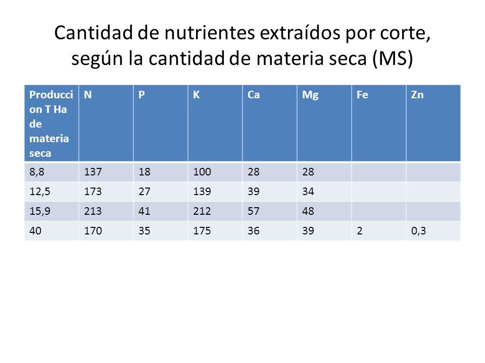 Cantidad de nutrientes extraídos por corte, según la cantidad de materia seca (MS) Producci on T Ha de materia seca NPKCaMgFeZn 8,81371810028 12,5173271393934 15,9213412125748 4017035175363920,3