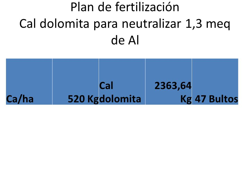 Plan de fertilización Cal dolomita para neutralizar 1,3 meq de Al Ca/ha520 Kg Cal dolomita 2363,64 Kg47 Bultos