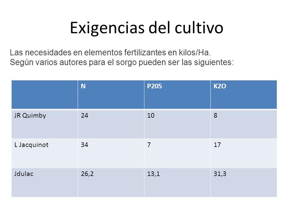Exigencias del cultivo NP205K2O JR Quimby24108 L Jacquinot34717 Jdulac26,213,131,3 Las necesidades en elementos fertilizantes en kilos/Ha.