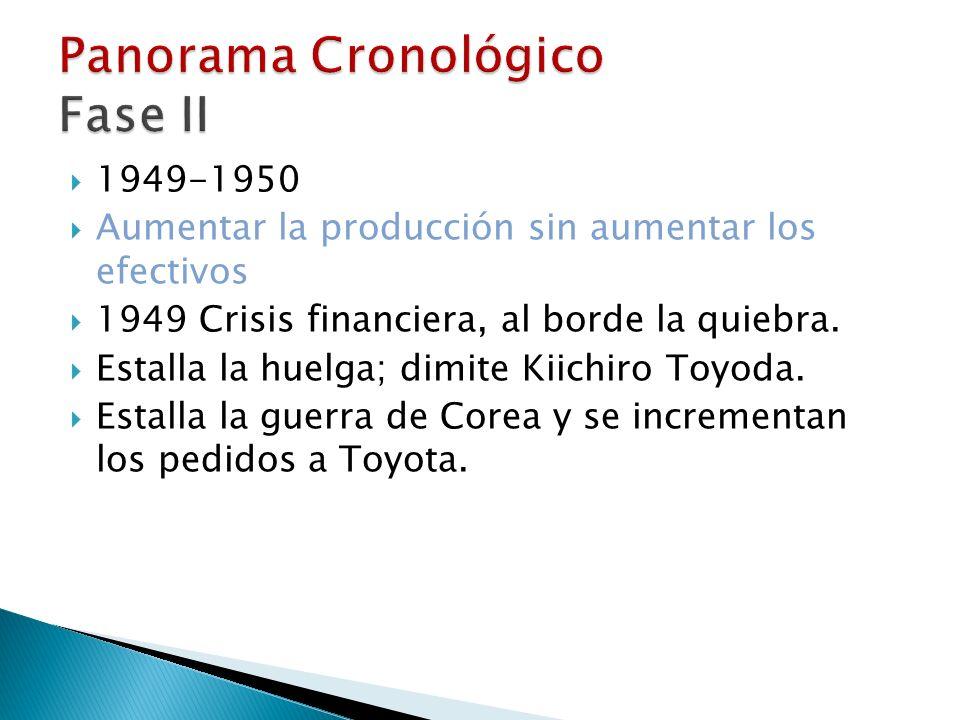 1949-1950 Aumentar la producción sin aumentar los efectivos 1949 Crisis financiera, al borde la quiebra. Estalla la huelga; dimite Kiichiro Toyoda. Es
