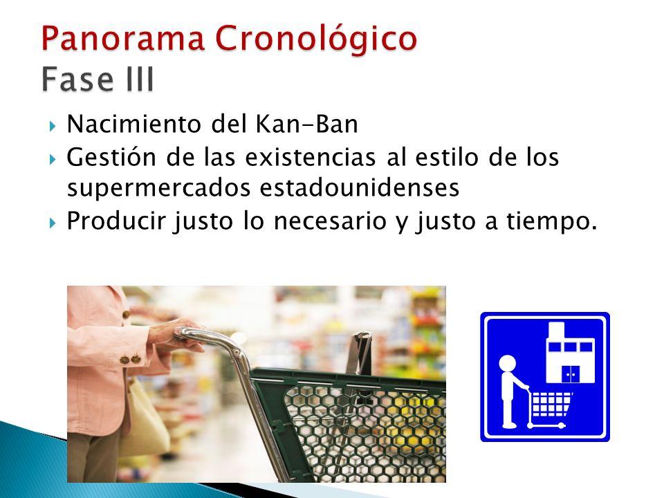 Nacimiento del Kan-Ban Gestión de las existencias al estilo de los supermercados estadounidenses Producir justo lo necesario y justo a tiempo.