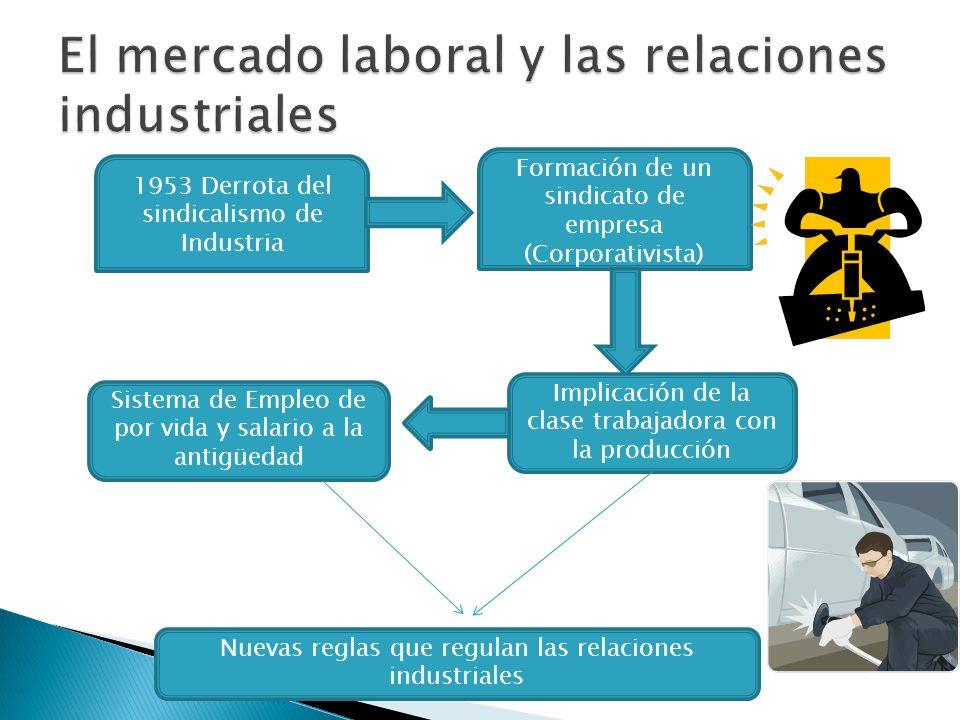 1953 Derrota del sindicalismo de Industria Formación de un sindicato de empresa (Corporativista) Implicación de la clase trabajadora con la producción