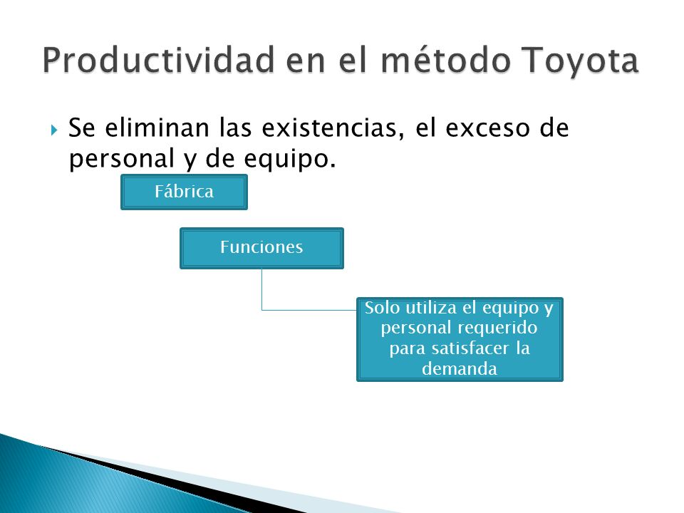 Se eliminan las existencias, el exceso de personal y de equipo. Funciones Solo utiliza el equipo y personal requerido para satisfacer la demanda Fábri