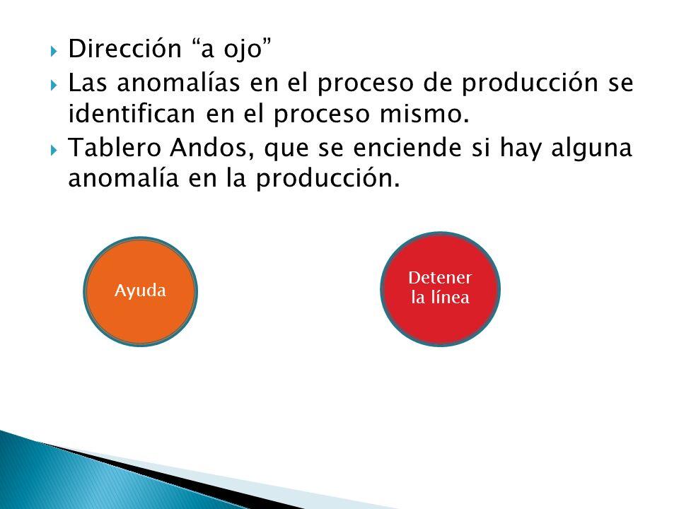 Dirección a ojo Las anomalías en el proceso de producción se identifican en el proceso mismo. Tablero Andos, que se enciende si hay alguna anomalía en