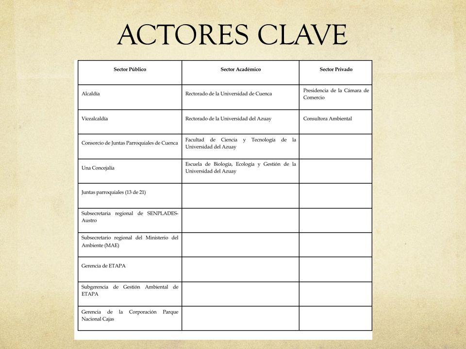 ACTORES CLAVE