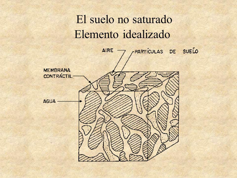 El suelo no saturado Elemento idealizado