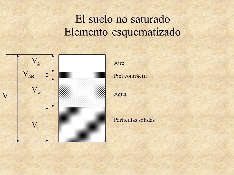 El suelo no saturado Elemento esquematizado Aire Piel contráctil Agua Partículas sólidas VsVs VwVw V mc V VgVg disuelto libre vapor adsorbida
