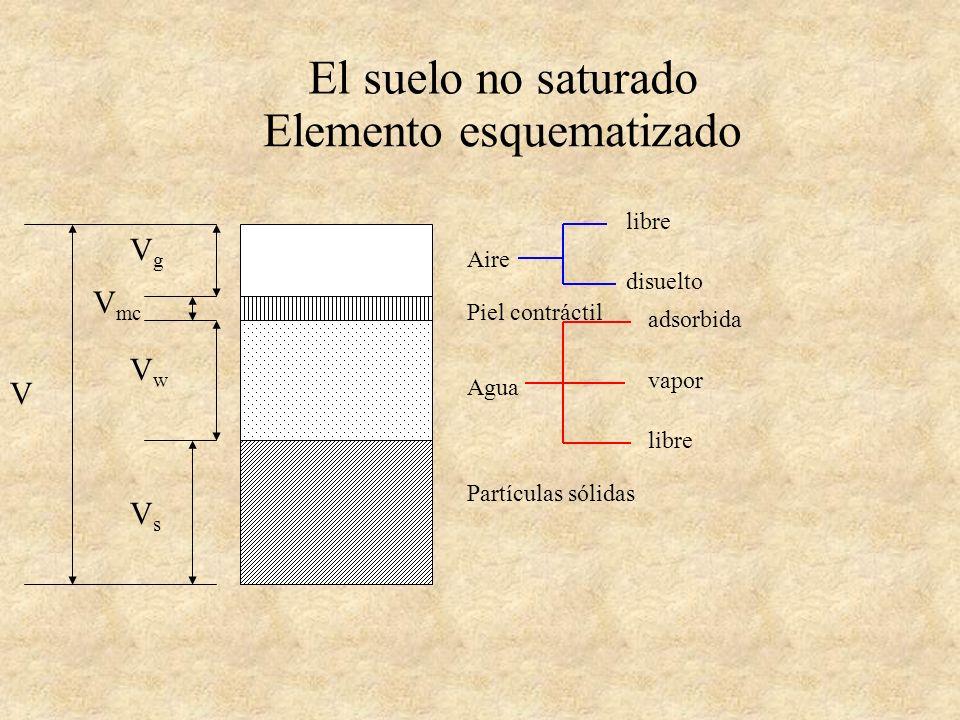El suelo no saturado Elemento esquematizado Aire Piel contráctil Agua Partículas sólidas disuelto libre vapor adsorbida Fase Aire Fase Agua Fase Sólida