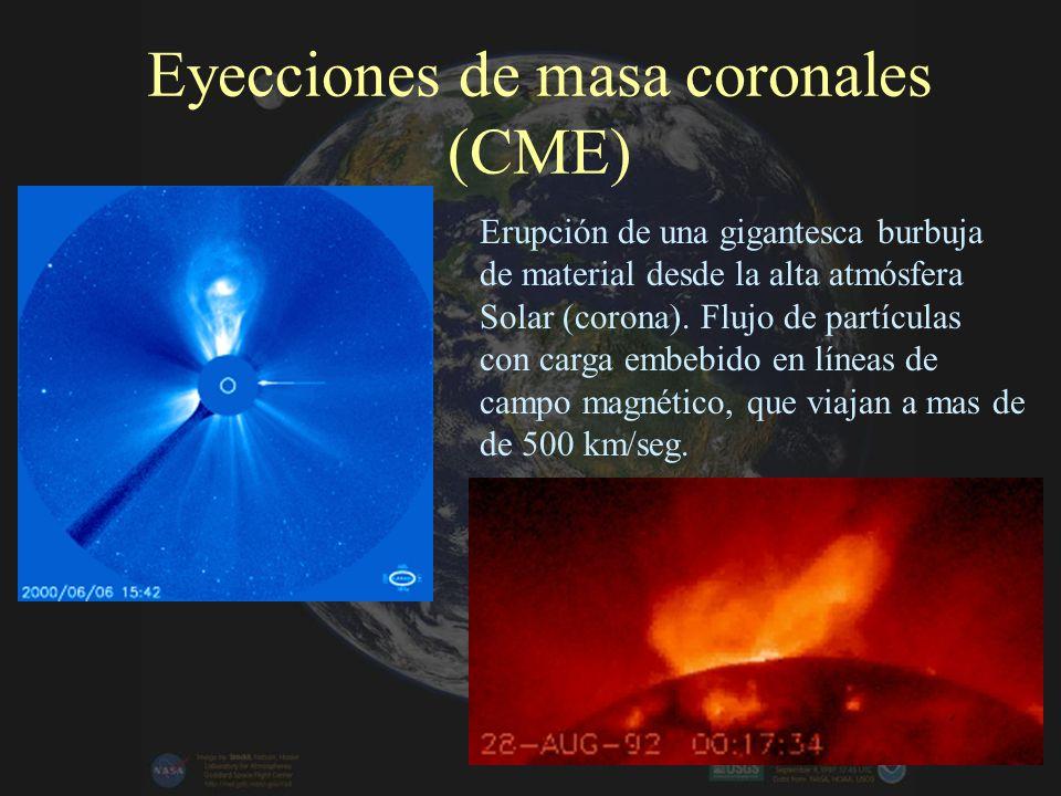 Interacción del viento solar con el campo magnético terrestre (magnetósfera)