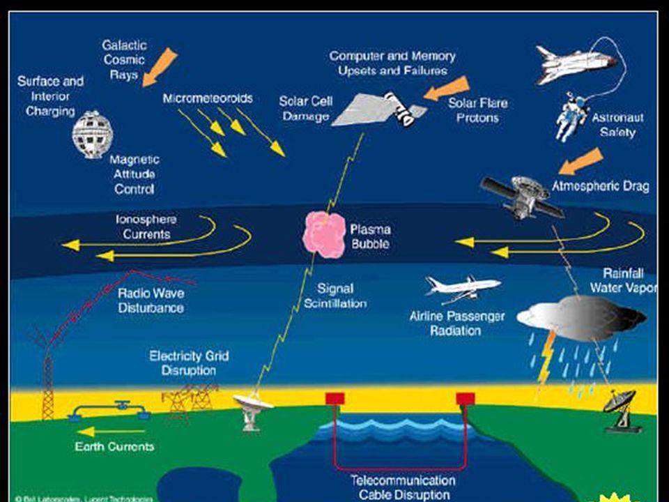 Aurora boreal Aurora desde el Transbordador espacial Producida por la emisión de luz al colisionar partículas de la magnetósfera con moléculas de la a