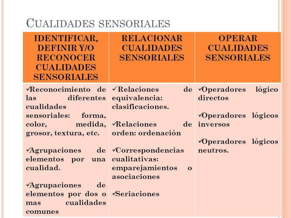 C UALIDADES SENSORIALES IDENTIFICAR, DEFINIR Y/O RECONOCER CUALIDADES SENSORIALES RELACIONAR CUALIDADES SENSORIALES OPERAR CUALIDADES SENSORIALES Reconocimiento de las diferentes cualidades sensoriales: forma, color, medida, grosor, textura, etc.