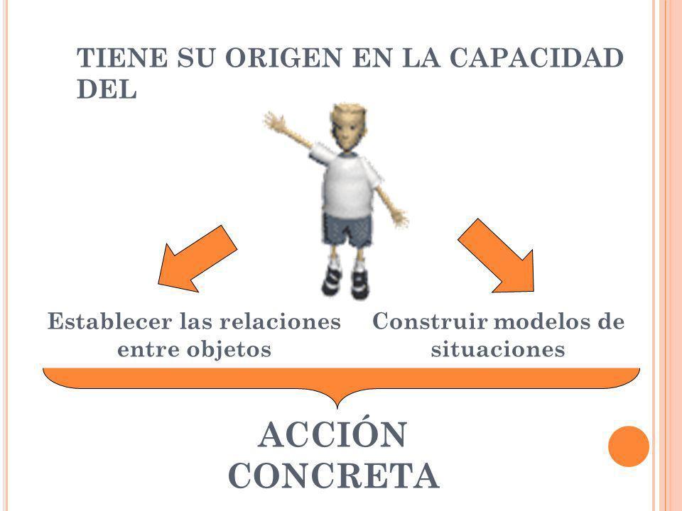 TIENE SU ORIGEN EN LA CAPACIDAD DEL Establecer las relaciones entre objetos Construir modelos de situaciones ACCIÓN CONCRETA