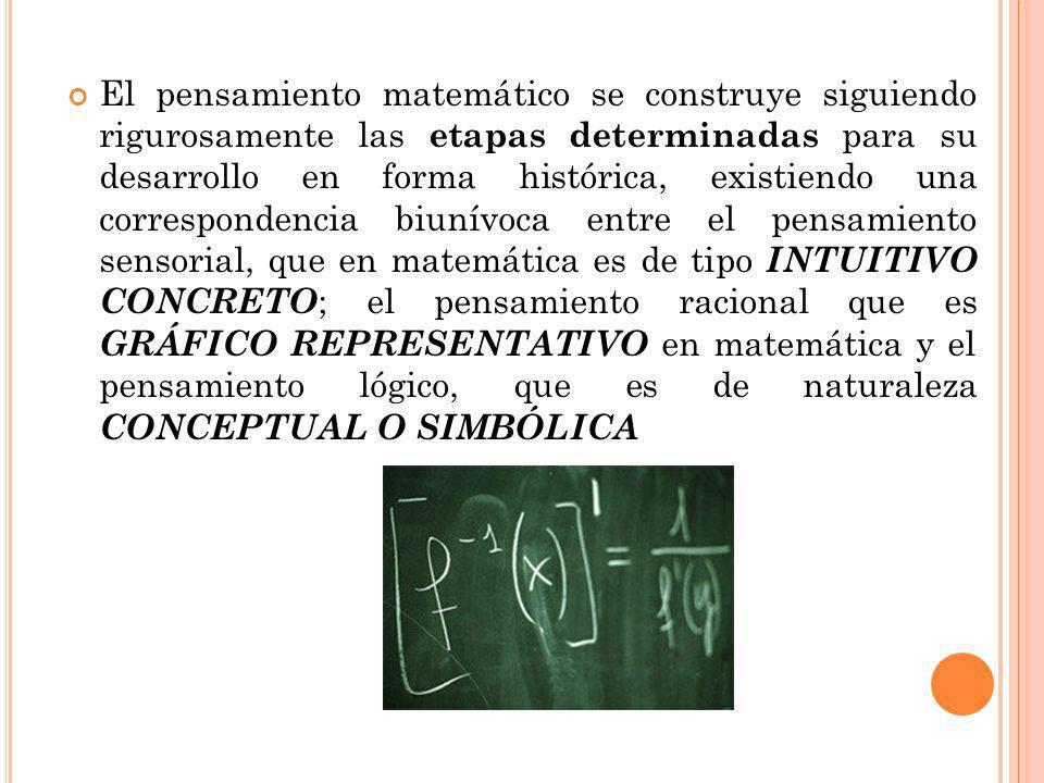 El pensamiento matemático se construye siguiendo rigurosamente las etapas determinadas para su desarrollo en forma histórica, existiendo una correspondencia biunívoca entre el pensamiento sensorial, que en matemática es de tipo INTUITIVO CONCRETO ; el pensamiento racional que es GRÁFICO REPRESENTATIVO en matemática y el pensamiento lógico, que es de naturaleza CONCEPTUAL O SIMBÓLICA