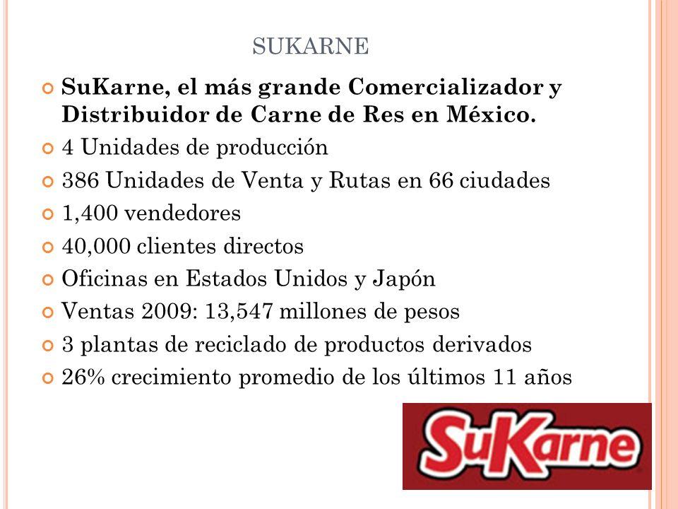 SUKARNE SuKarne, el más grande Comercializador y Distribuidor de Carne de Res en México. 4 Unidades de producción 386 Unidades de Venta y Rutas en 66