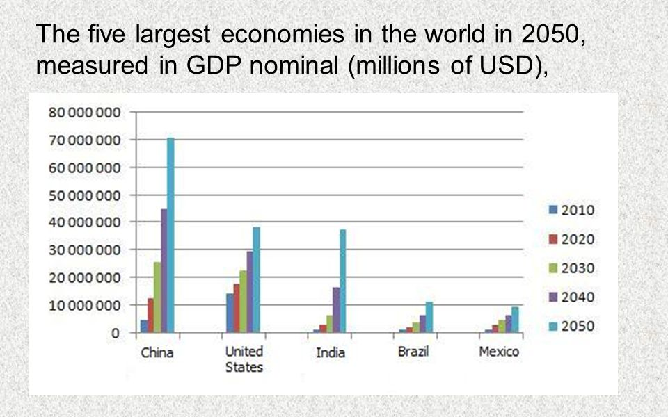 The five largest economies in the world in 2050, measured in GDP nominal (millions of USD),
