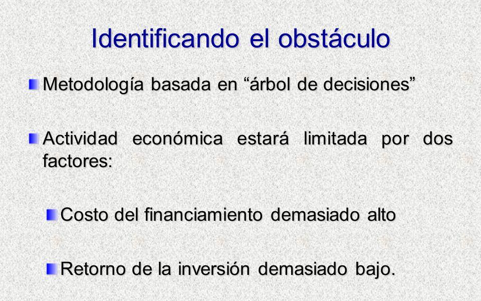 Identificando el obstáculo Metodología basada en árbol de decisiones Actividad económica estará limitada por dos factores: Costo del financiamiento demasiado alto Retorno de la inversión demasiado bajo.