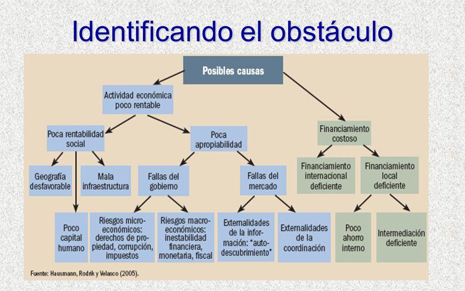 Identificando el obstáculo