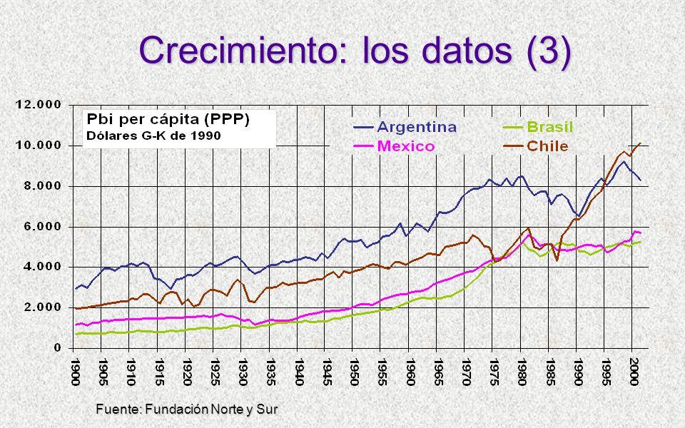 Crecimiento: los datos (3) Fuente: Fundación Norte y Sur