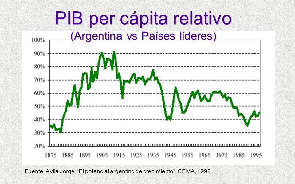 Fuente: Avila Jorge, El potencial argentino de crecimiento, CEMA, 1998.