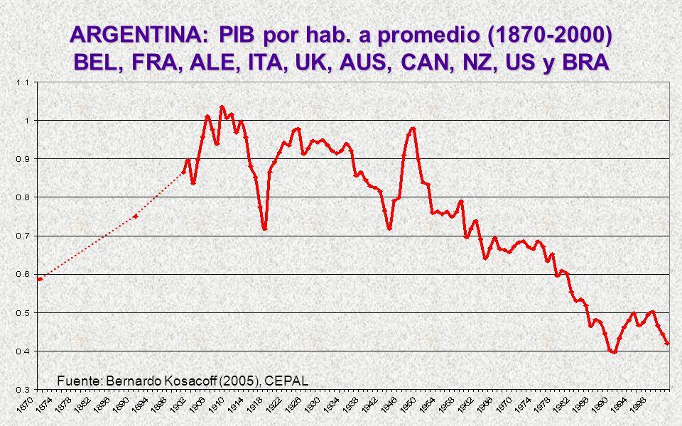 ARGENTINA: PIB por hab.