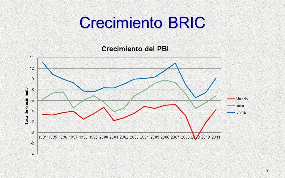 Crecimiento BRIC 9