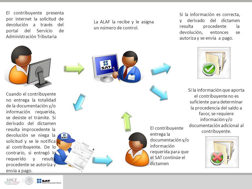 El contribuyente presenta por internet la solicitud de devolución a través del portal del Servicio de Administración Tributaria Si la información es c