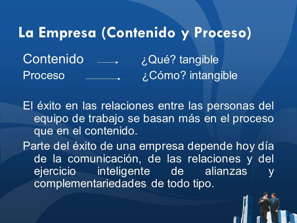 La Empresa (Contenido y Proceso) Contenido ¿Qué? tangible Proceso ¿Cómo? intangible El éxito en las relaciones entre las personas del equipo de trabaj