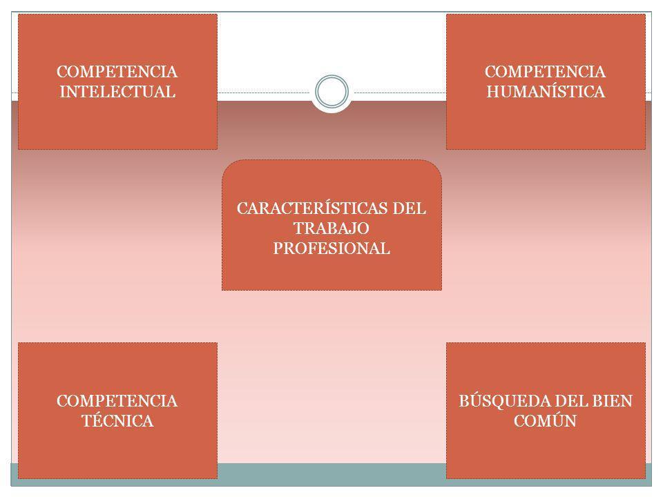 CARACTERÍSTICAS DEL TRABAJO PROFESIONAL COMPETENCIA INTELECTUAL COMPETENCIA TÉCNICA COMPETENCIA HUMANÍSTICA BÚSQUEDA DEL BIEN COMÚN