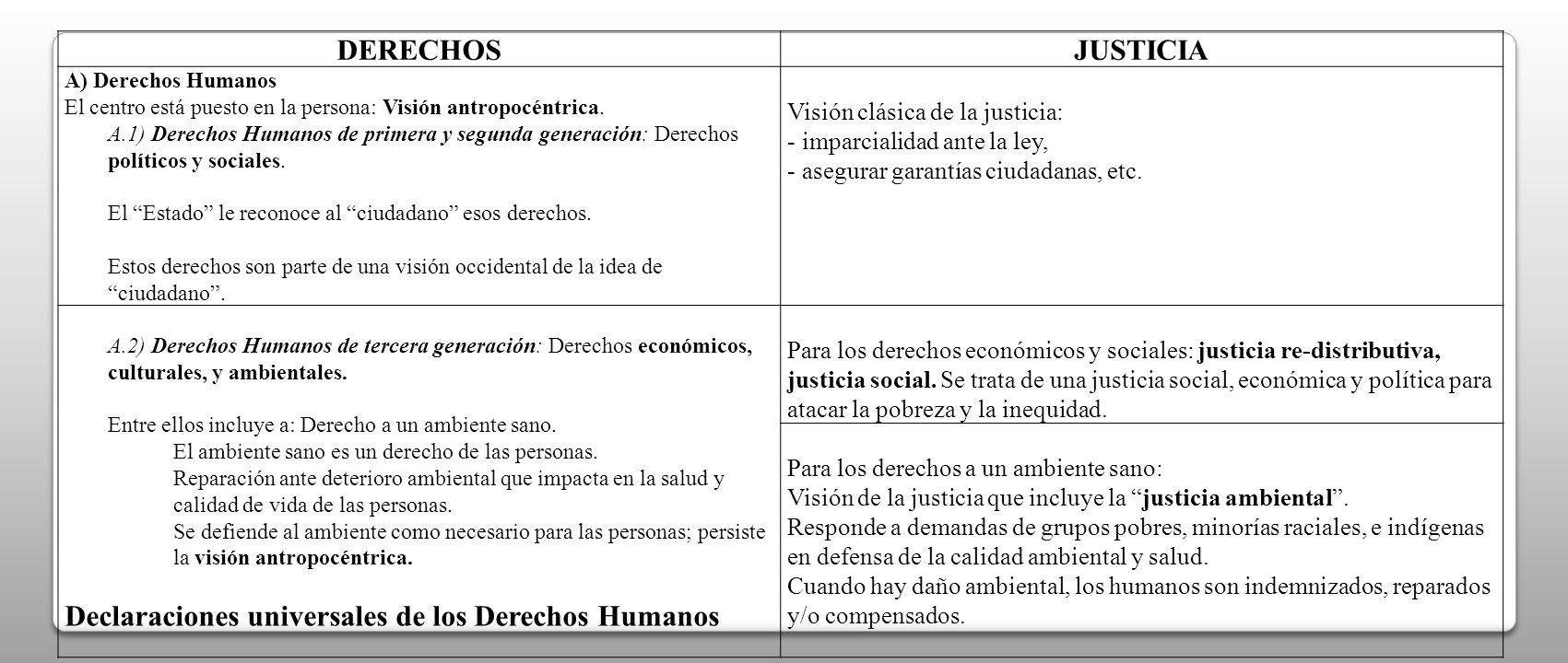 DERECHOSJUSTICIA A) Derechos Humanos El centro está puesto en la persona: Visión antropocéntrica. A.1) Derechos Humanos de primera y segunda generació